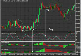 Best Forex Trading Strategies – The Secret to Successfully Trading Forex